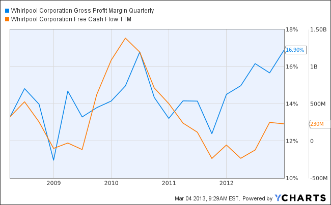 WHR Gross Profit Margin Quarterly Chart