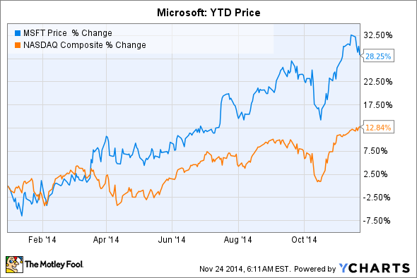 will microsoft stock head higher or lower in 2015   msft
