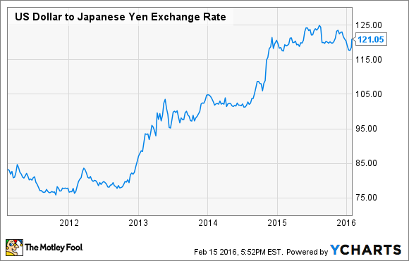 Why Hawaiian Airlines Is Rooting for a Stronger Yen - Nasdaq.com