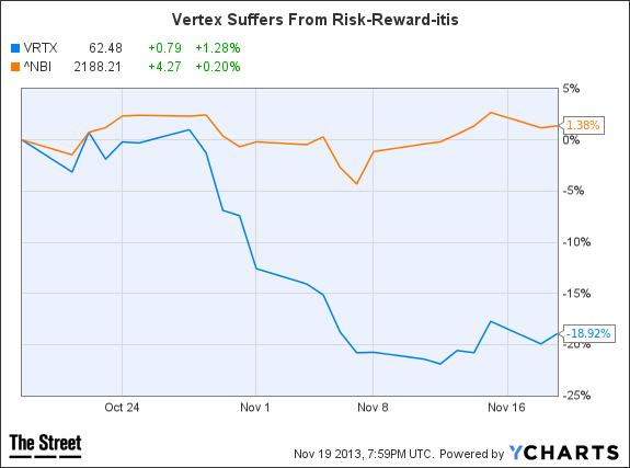 VRTX Chart