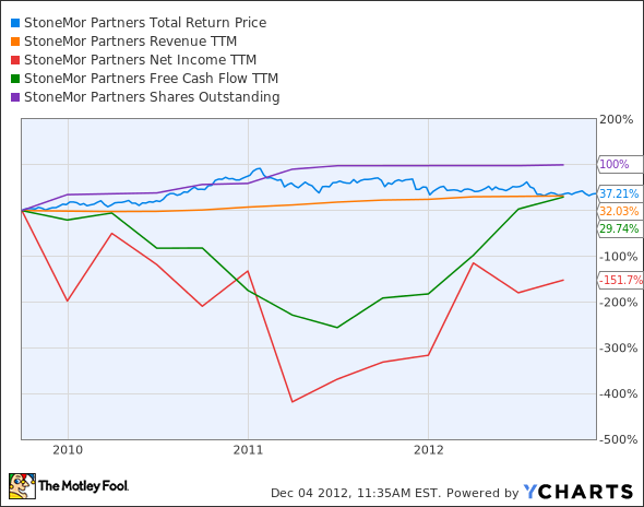 STON Total Return Price Chart