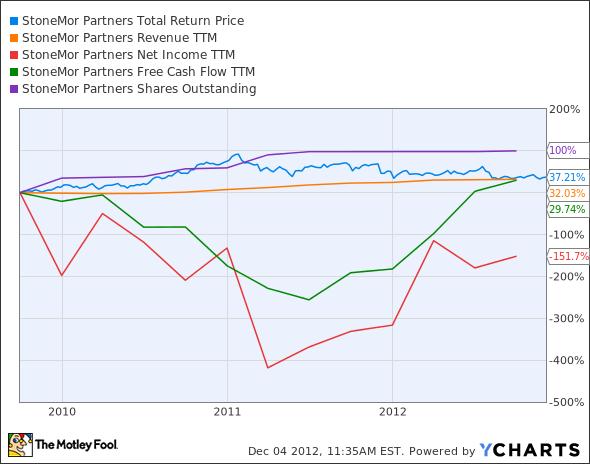 STON Total Return Price Chart