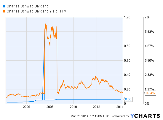 SCHW Dividend Chart