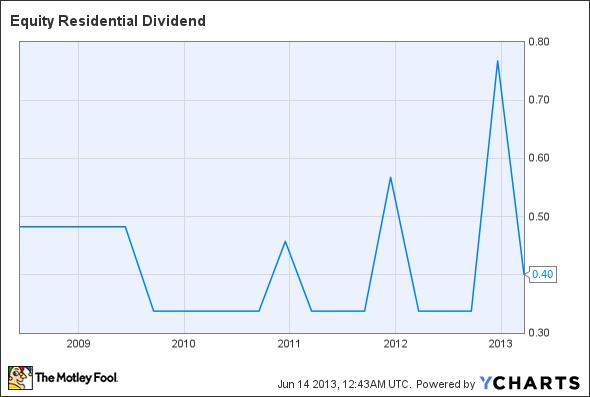EQR Dividend Chart