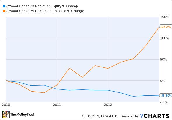 ATW Return on Equity Chart