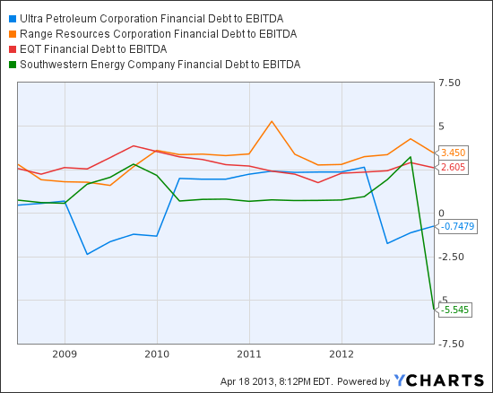 UPL Financial Debt to EBITDA Chart