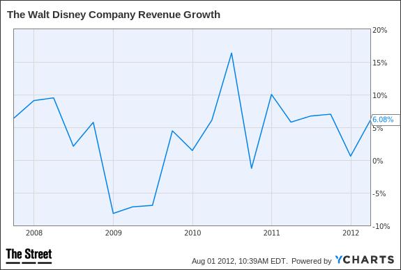 DIS Revenue Growth Chart