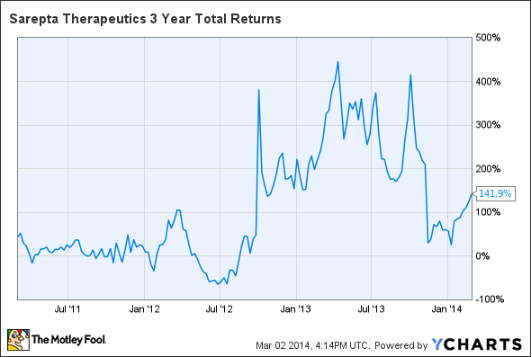 SRPT 3 Year Total Returns Chart