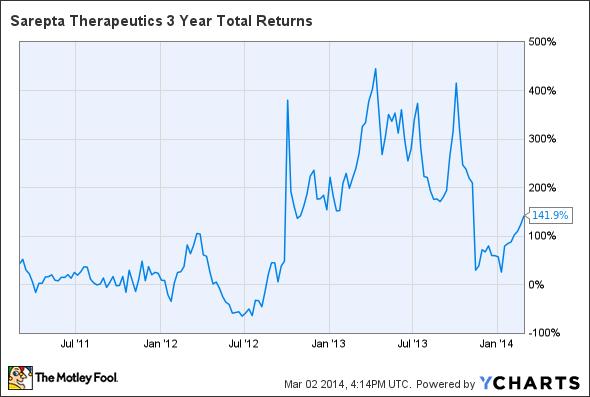 SRPT 3 Year Total Returns Chart