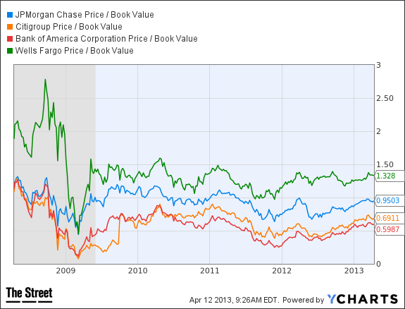 JPM Price / Book Value Chart