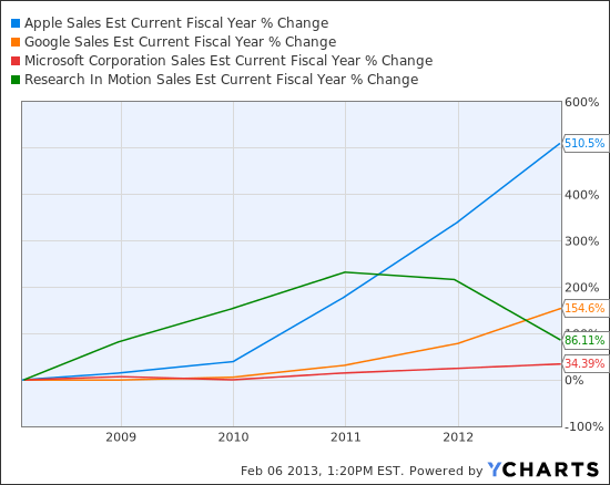 AAPL Sales Est Current Fiscal Year Chart