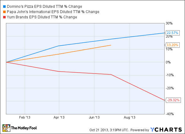 DPZ EPS Diluted TTM Chart