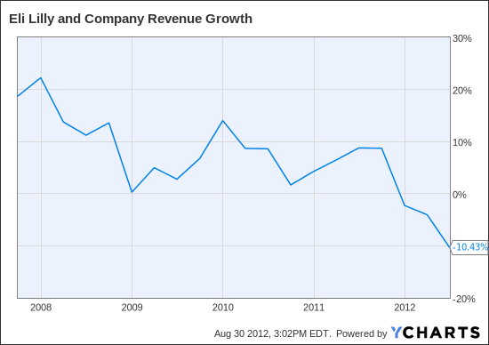 LLY Revenue Growth Chart