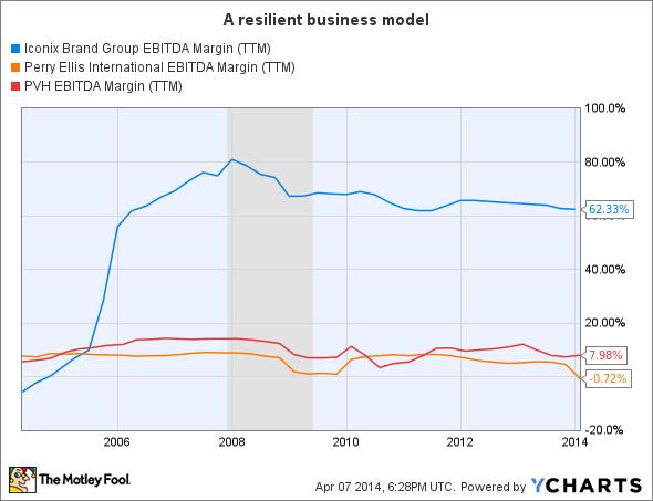 ICON EBITDA Margin (TTM) Chart