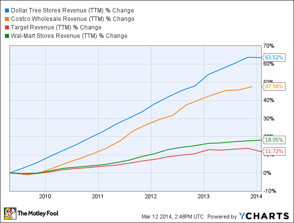 DLTR Revenue (TTM) Chart