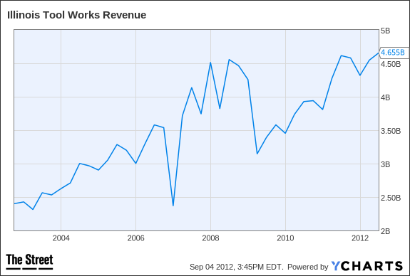 ITW Revenue Chart