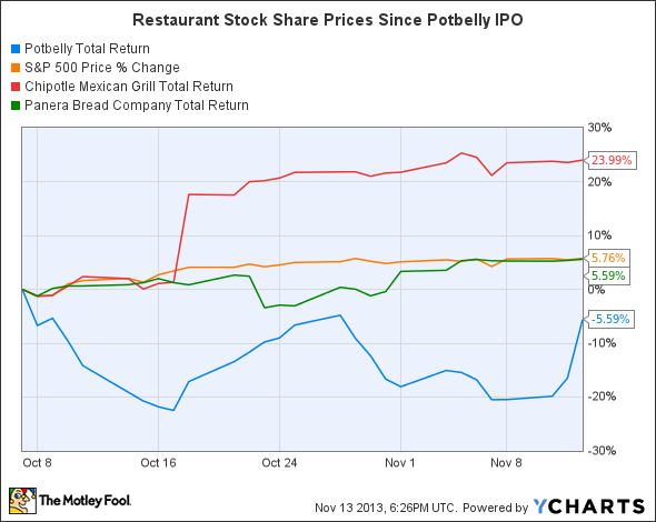 PBPB Total Return Price Chart