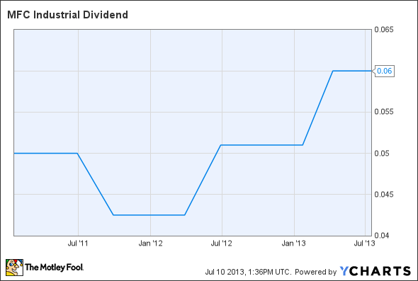 MIL Dividend Chart