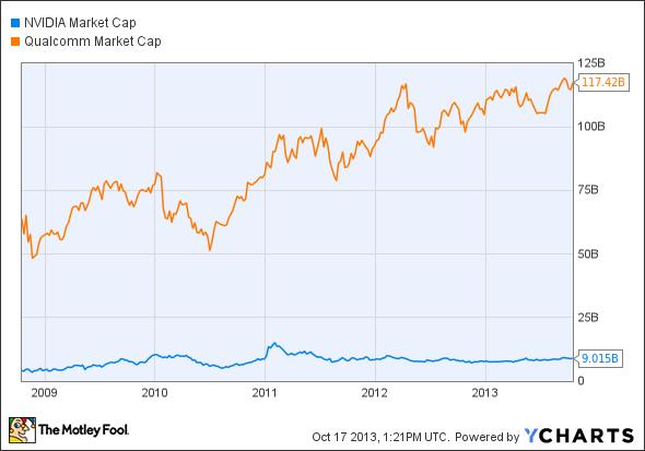 NVDA Market Cap Chart
