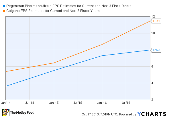 REGN EPS Estimates for Current and Next 3 Fiscal Years Chart