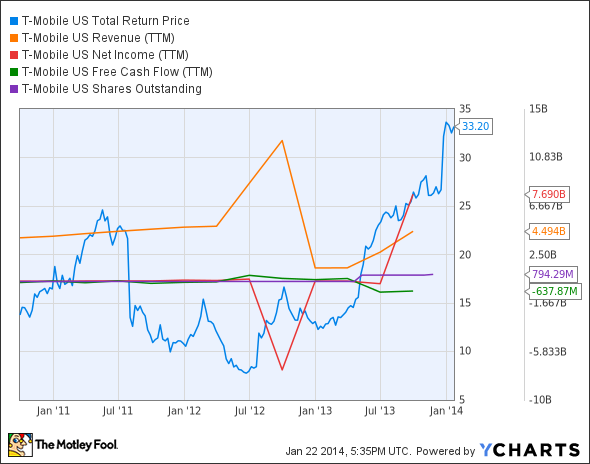 TMUS Total Return Price Chart