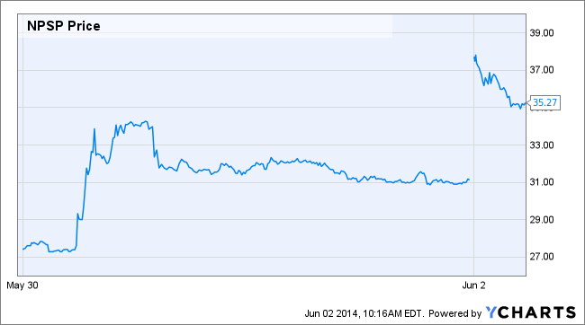 NPSP Price Chart