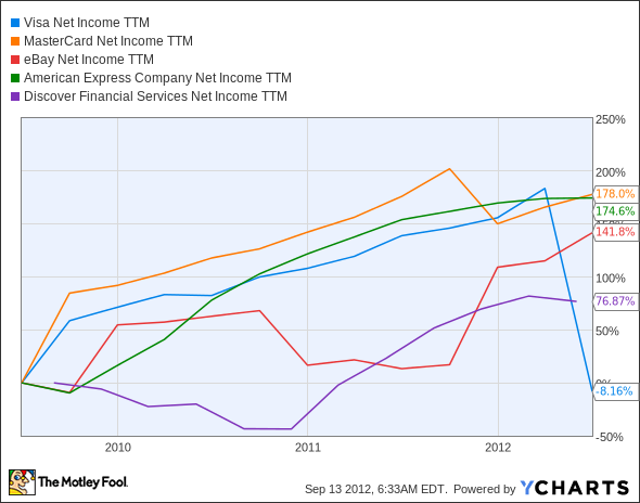 V Net Income TTM Chart