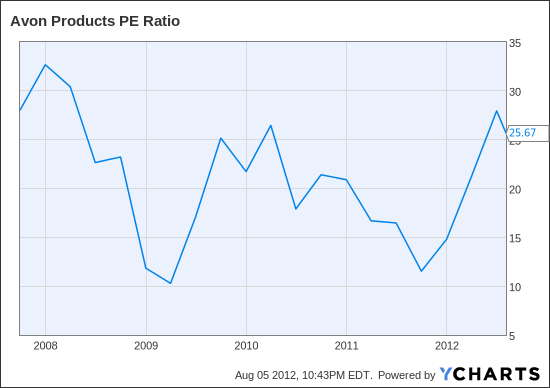 AVP PE Ratio Chart