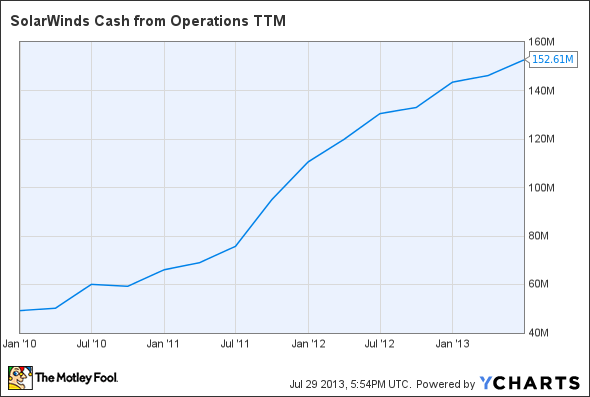 SWI Cash from Operations TTM Chart