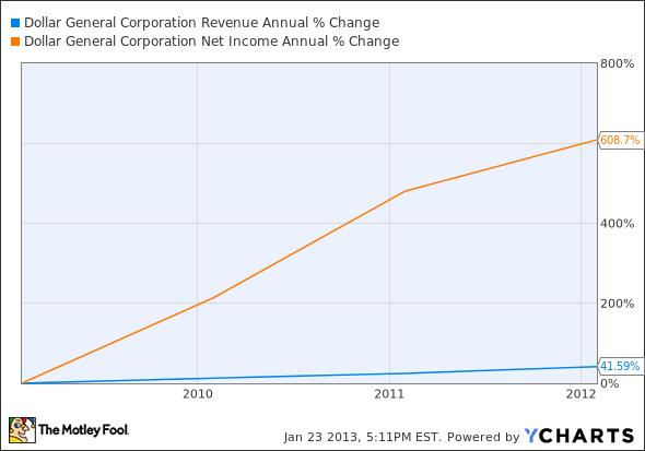 DG Revenue Annual Chart