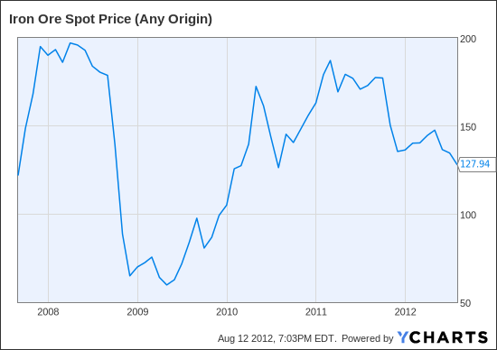 Iron Ore Spot Price (Any Origin) Chart