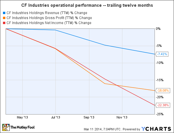 CF Revenue (TTM) Chart