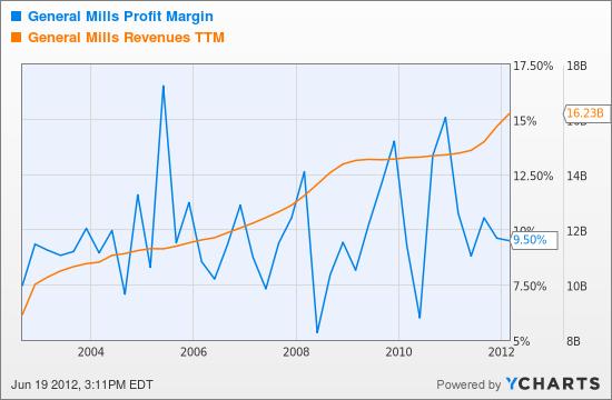 GIS Profit Margin Chart
