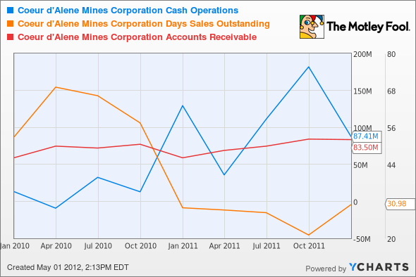 CDE Cash Operations Chart