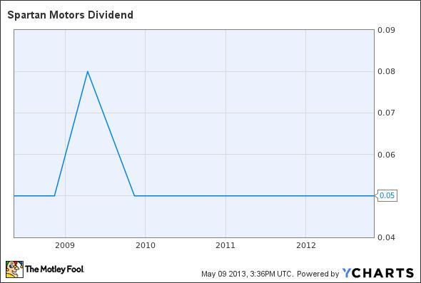 SPAR Dividend Chart
