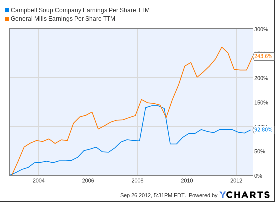 CPB Earnings Per Share TTM Chart