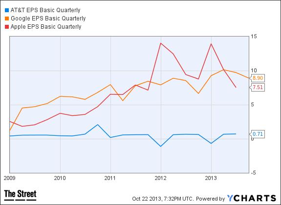 T EPS Basic Quarterly Chart