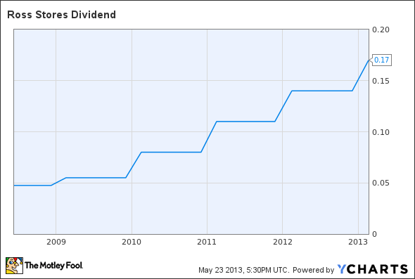 ROST Dividend Chart