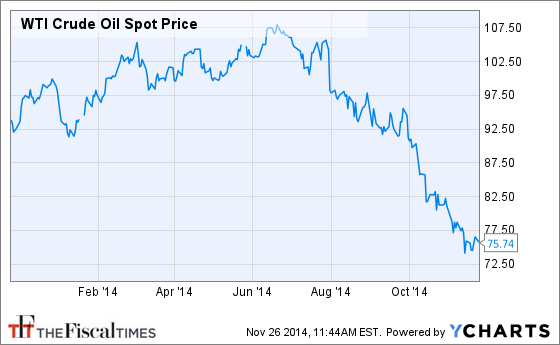 Wti crude oil yahoo wti crude oil chart