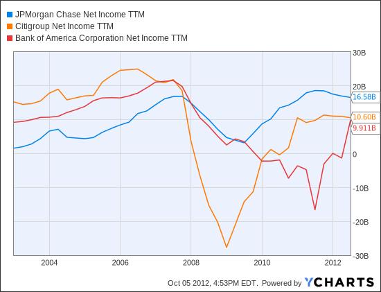 JPM Net Income TTM Chart