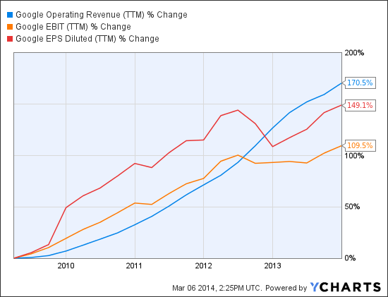 GOOG Operating Revenue (TTM) Chart
