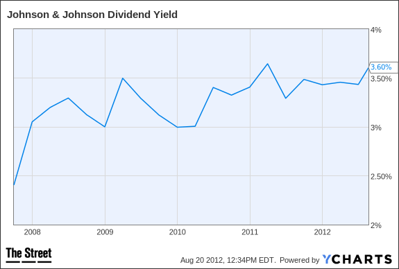 JNJ Dividend Yield Chart