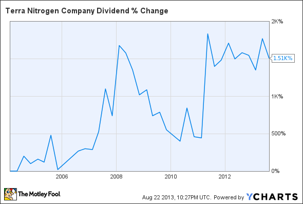 TNH Dividend Chart