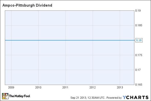 AP Dividend Chart