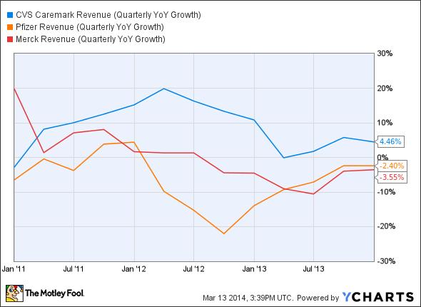 CVS Revenue (Quarterly YoY Growth) Chart