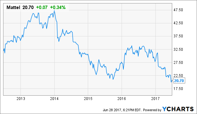 Mattel Inc Valuation June 2017 Mat Moderngraham