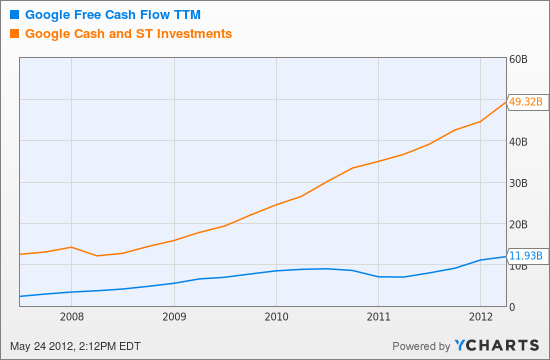GOOG Free Cash Flow TTM Chart
