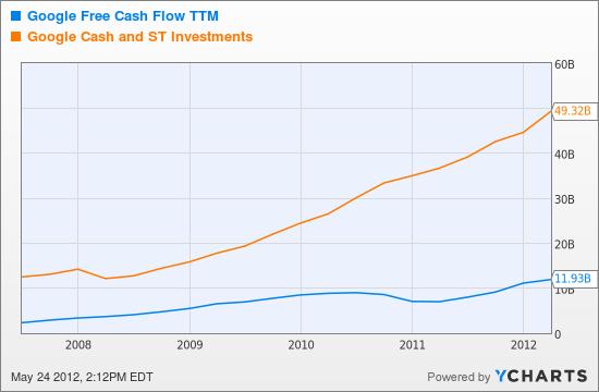 GOOG Free Cash Flow TTM Chart