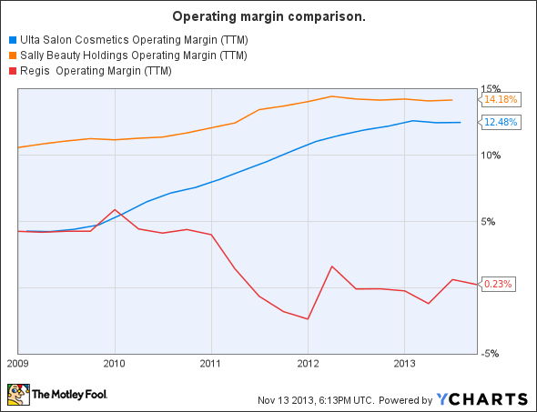 ULTA Operating Margin (TTM) Chart