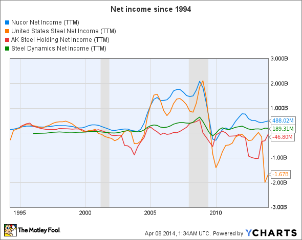 NUE Net Income (TTM) Chart
